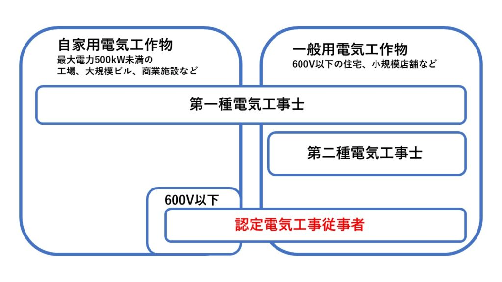 認定電気工事従事者業務範囲図