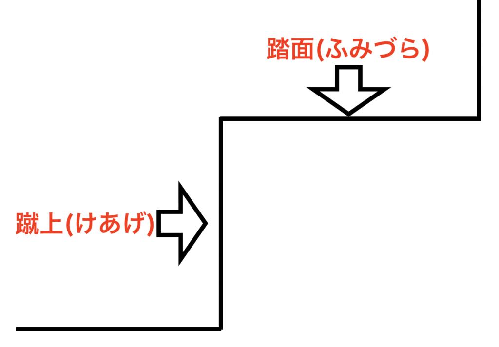 上り下りしやすい階段の寸法の計算方法