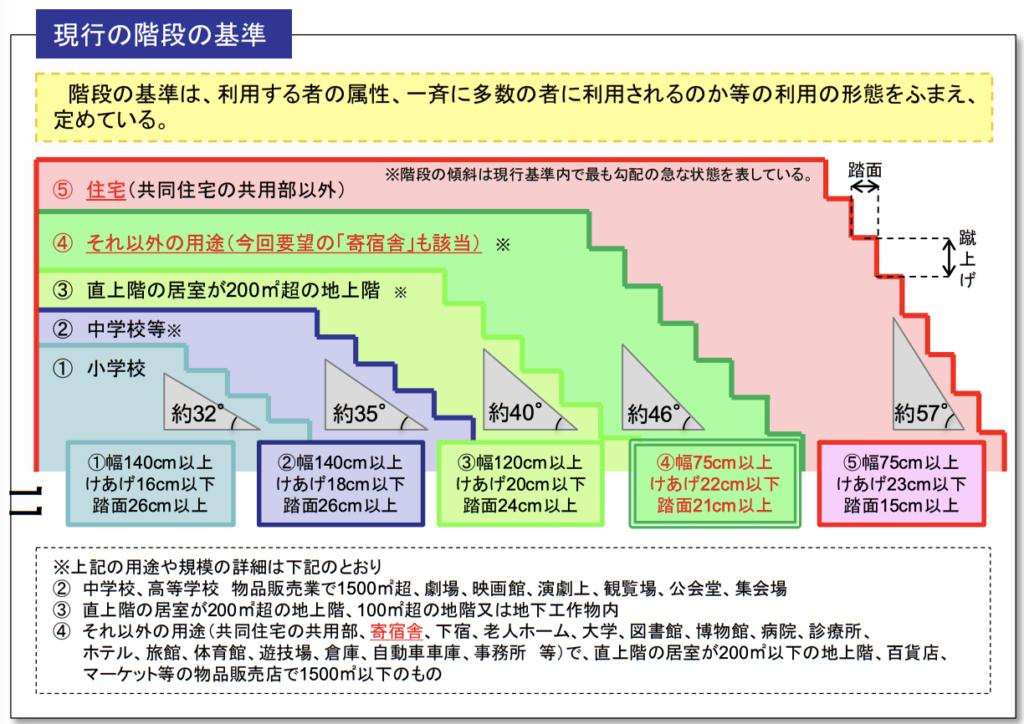 建築基準法の階段の寸法【階段と踊り場の幅・蹴上・踏面の規定】