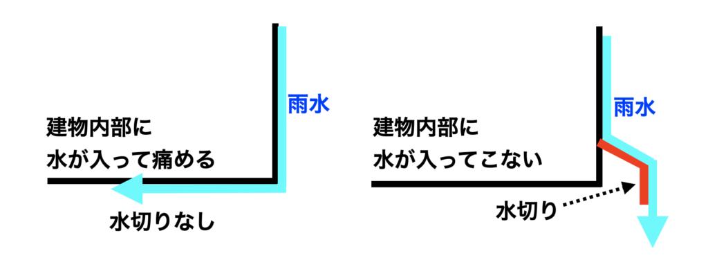水切りの役割【建築物を守る】