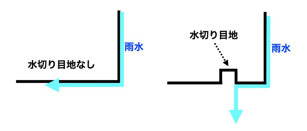 ②水切り目地