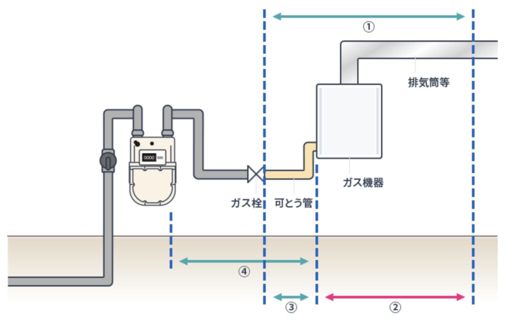 一般財団法人日本ガス機器検査協会