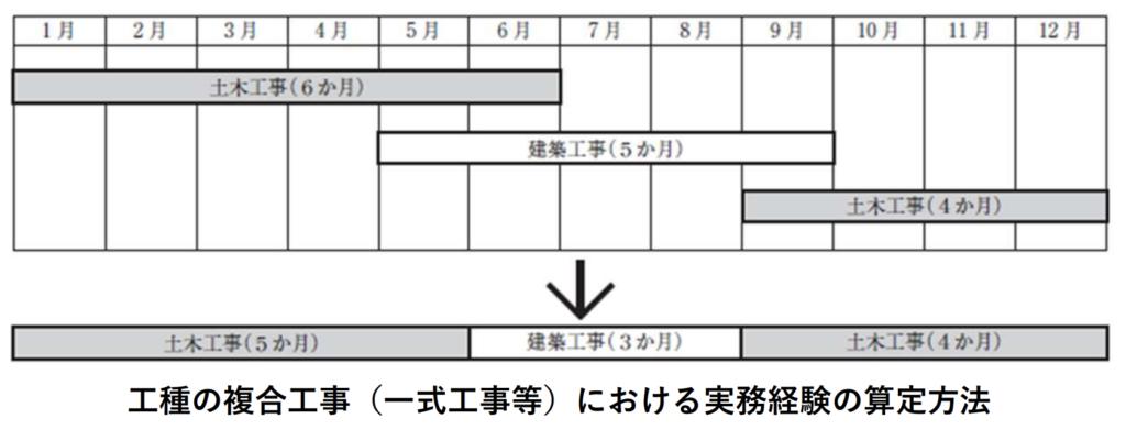 技術検定不正受検防止対策検討会 【提言】